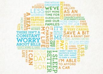 Living Wage word cloud (courtesy Living Wage Foundation)