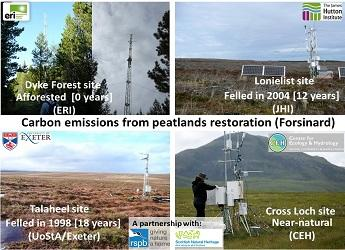 RD 1.1.3 Soil and net GHG emissions
