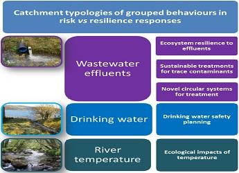 Image showing Catchment typologies of group behaviours in risk vs resillience re