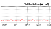 Net Radiation