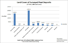 Land cover 1988 of 17 selected peat deposits; Scottish Peat Committee; Macaulay Institute; James Hutton Institute