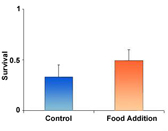 Figure 2A - The effects of food addition on survival