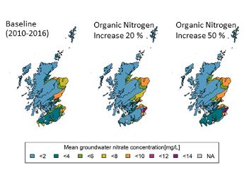 Mean groundwater nitrate concentrations under different fertilizer input scenari