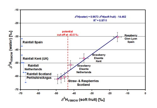 Figure B: 2H isotopic abundance as exclusion criterion for provenance of soft fruit