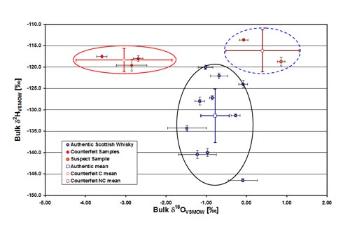 Figure C: Bulk 2H / 18O isotope analysis of bottled whisky can detect counterfeit products