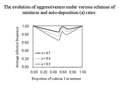 Figure 2: Output of a mixtures model