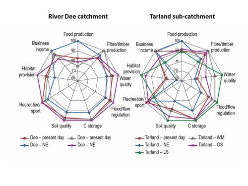 Figure 3: Assessment of different land use scenarios on ecosystem services, at different scales