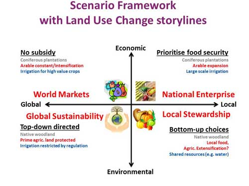 Figure 1: Scenario framework with land use change storylines