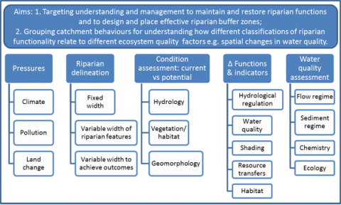Figure 1. Schematic of how assessment of presures, riparian indicators of function and relationships with water quality parameters contributes to the two aims of the current review.