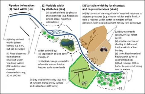 Figure 2. Schematic of different riparian situations to illustrate the three main classes of riparian delineation considered here: fixed width, variable width by attributes and variable width by local context and required outcomes, together with eight submodels.
