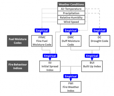 Schematic of Canadian Fire Weather Index Calculation (modified from Van Wagner, 1987)