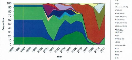Figure showing peach-potato aphid numbers from 1995-2011